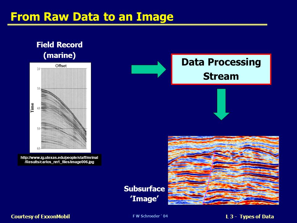 F W Schroeder 04 L 3 - Types of DataCourtesy of ExxonMobil From Raw Data to an Image Subsurface Image Data Processing Stream Field Record (marine) htt