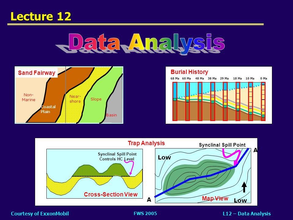 FWS 2005 L12 – Data AnalysisCourtesy of ExxonMobil Lecture 12 0 Ma68 Ma60 Ma48 Ma38 Ma29 Ma18 Ma10 Ma Burial History Slope Non- Marine Near- shore Coa