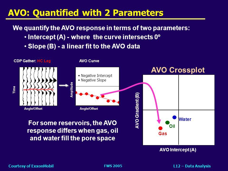 FWS 2005 L12 – Data AnalysisCourtesy of ExxonMobil AVO Crossplot AVO Intercept (A) AVO Gradient (B) Gas AVO: Quantified with 2 Parameters We quantify