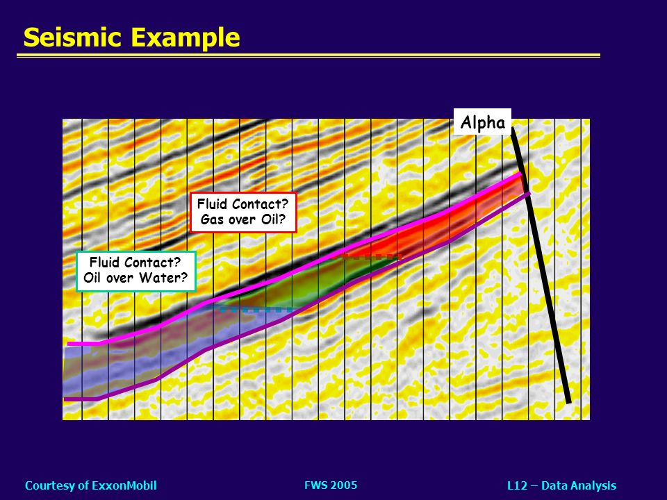 FWS 2005 L12 – Data AnalysisCourtesy of ExxonMobil Seismic Example Fluid Contact? Oil over Water? Fluid Contact? Gas over Oil? Alpha
