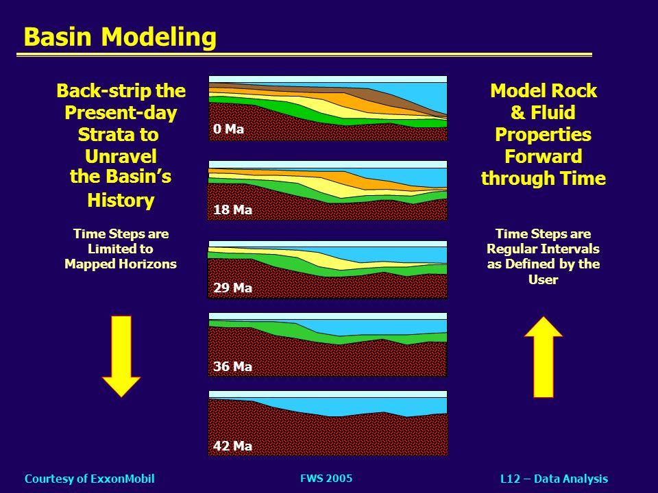 FWS 2005 L12 – Data AnalysisCourtesy of ExxonMobil Basin Modeling 0 Ma 18 Ma 29 Ma 36 Ma 42 Ma Back-strip the Present-day Strata to Unravel the Basins