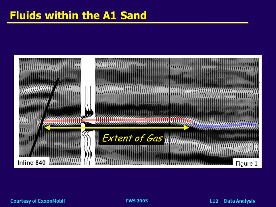 FWS 2005 L12 – Data AnalysisCourtesy of ExxonMobil Fluids within the A1 Sand Inline 840 Figure 1 Extent of Gas