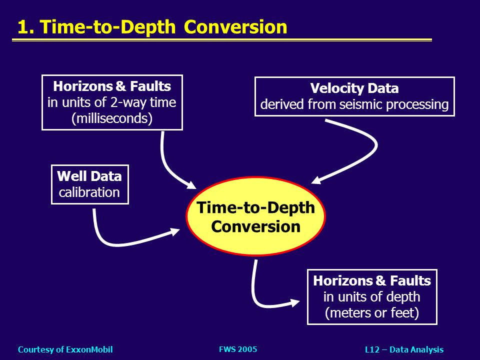 FWS 2005 L12 – Data AnalysisCourtesy of ExxonMobil 1. Time-to-Depth Conversion Horizons & Faults in units of 2-way time (milliseconds) Horizons & Faul
