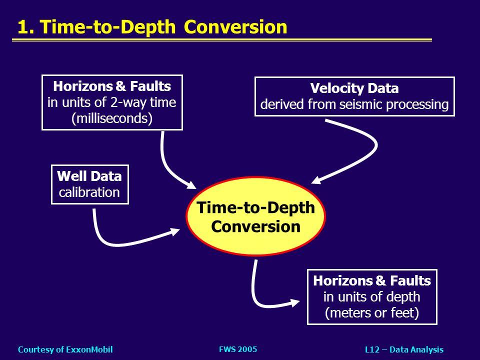 FWS 2005 L12 – Data AnalysisCourtesy of ExxonMobil Seismic Example Fluid Contact.