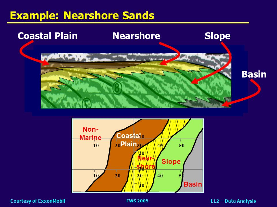 FWS 2005 L12 – Data AnalysisCourtesy of ExxonMobil 1.Time-to-Depth Conversion 2.Identify Sand Fairways 3.Identify Traps 4.Geophysical Evidence –Direct HC Indicators (DHIs) –Amplitude versus Offset (AVO) 5.Basin Modeling –Back-strip stratigraphy (geohistory) –Forward model (simulation) Outline