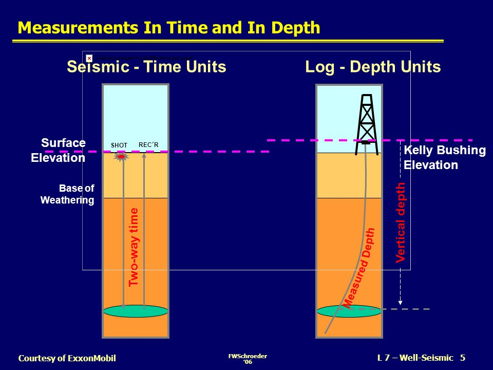 FWSchroeder06 L 7 – Well-Seismic 16 Courtesy of ExxonMobil Tying Synthetic to Seismic Data nIf justified, shift synthetic laterally several traces to get the best character tie nCharacter tie is more important than time tie –We can use a cross-correlation coefficient as a measure of the quality of the character tie Time (ms) Synthetic Trace