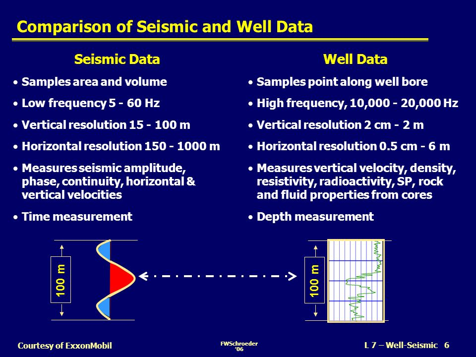 FWSchroeder06 L 7 – Well-Seismic 7 Courtesy of ExxonMobil Seismic Data Estimate Pulse Data Processing Seismic Modeling Well - Seismic Tie Well - Seismic Tie Well Data External Pulse Data Processing Check Shots/ Time Depth Information Synthetic Seismic Trace Real Seismic Trace Seismic-Well Tie Flow-Chart