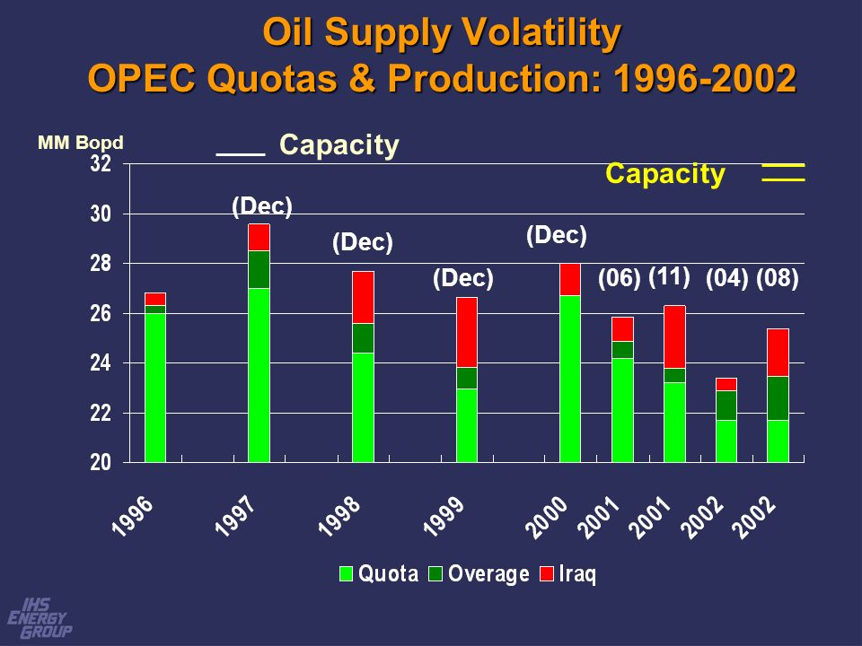 Oil Supply Volatility OPEC Quotas & Production: 1996-2002 MM Bopd Capacity (06)(11) (Dec) (04)(08) Capacity