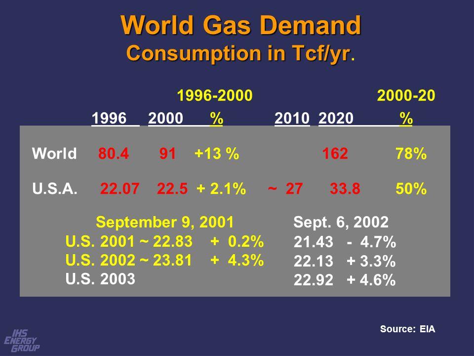 World 80.4 91 +13 % 162 78% U.S.A. 22.07 22.5 + 2.1% ~ 27 33.8 50% World Gas Demand Consumption in Tcf/yr World Gas Demand Consumption in Tcf/yr. 1996