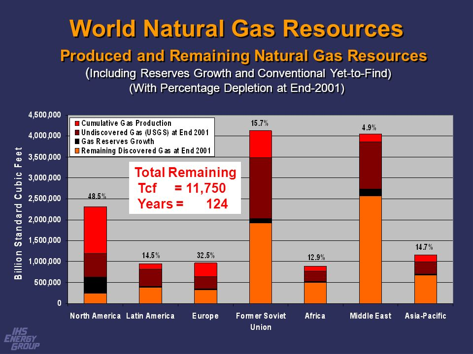 World Natural Gas Resources Produced and Remaining Natural Gas Resources ( Including Reserves Growth and Conventional Yet-to-Find) (With Percentage Depletion at End-2001) Produced and Remaining Natural Gas Resources ( Including Reserves Growth and Conventional Yet-to-Find) (With Percentage Depletion at End-2001) Total Remaining Tcf = 11,750 Years = 124