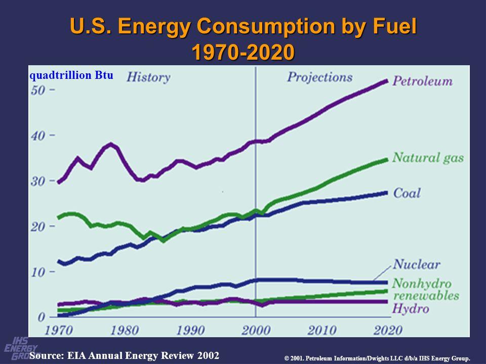 U.S. Energy Consumption by Fuel 1970-2020 Source: EIA Annual Energy Review 2002 quadtrillion Btu © 2001. Petroleum Information/Dwights LLC d/b/a IHS E