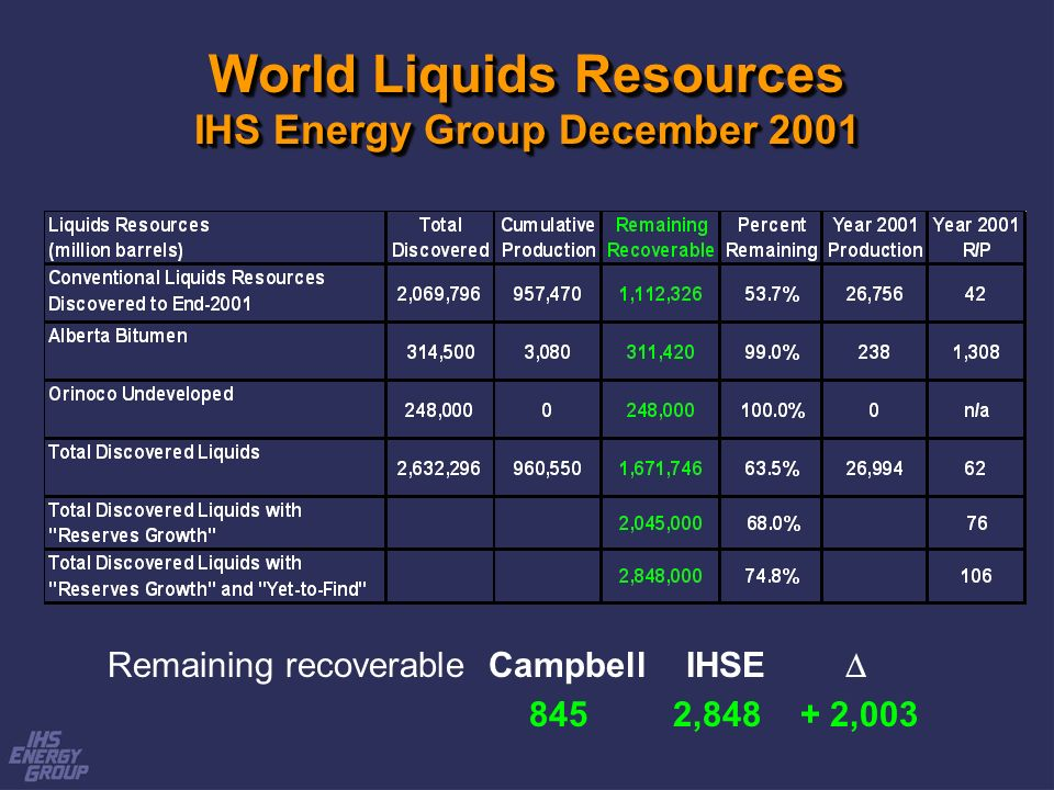 World Liquids Resources IHS Energy Group December 2001 Remaining recoverable Campbell IHSE 845 2,848 + 2,003