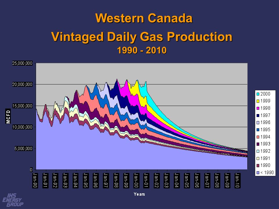 Western Canada Vintaged Daily Gas Production