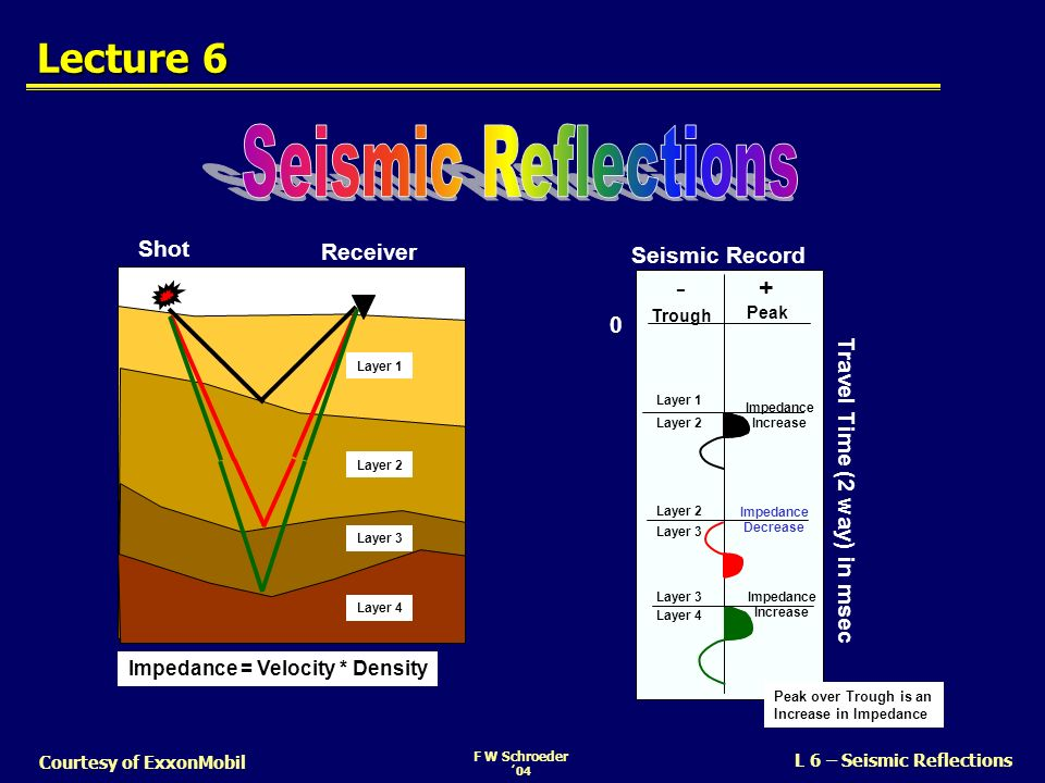 F W Schroeder 04 L 6 – Seismic Reflections Courtesy of ExxonMobil Polarity – Minimum Phase SEG Normal Convention A compression is: Negative # on the tape Displayed as a Trough Reflection Coefficients - + SEG = Society of Exploration Geophysics