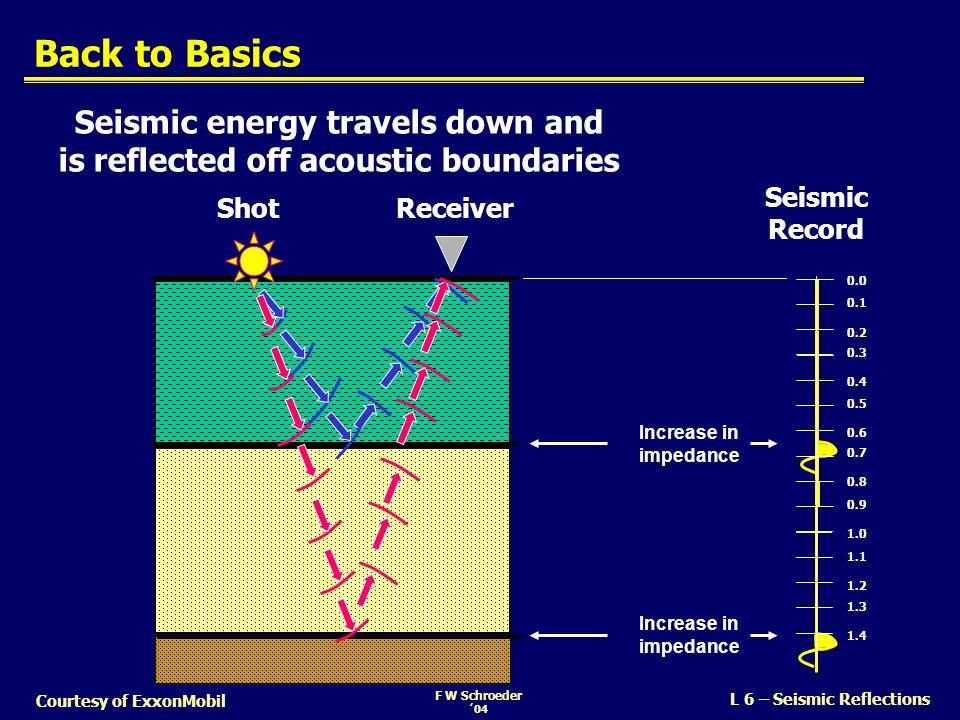 F W Schroeder 04 L 6 – Seismic Reflections Courtesy of ExxonMobil Acoustic Structure of the Earth ShotReceiver I 1 = 1 * V 1 I 2 = 2 * V 2 I 4 = 4 * V 4 I 3 = 3 * V 3 Reflection Coefficients Pulse CONVOLUTIONCONVOLUTION Seismic Trace Imped LowHigh