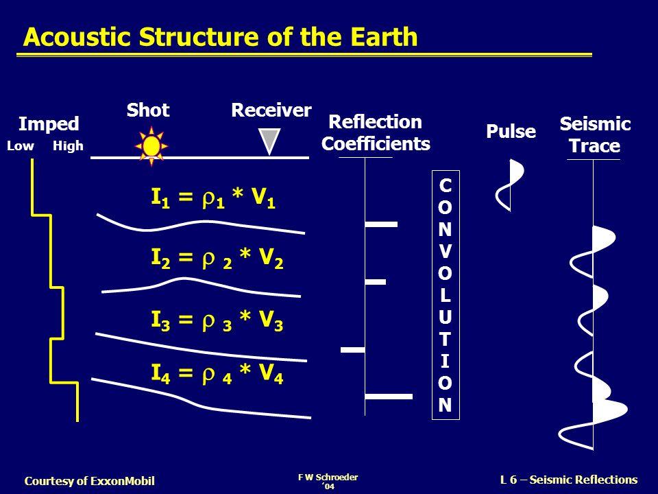 F W Schroeder 04 L 6 – Seismic Reflections Courtesy of ExxonMobil Acoustic Structure of the Earth ShotReceiver I 1 = 1 * V 1 I 2 = 2 * V 2 I 4 = 4 * V