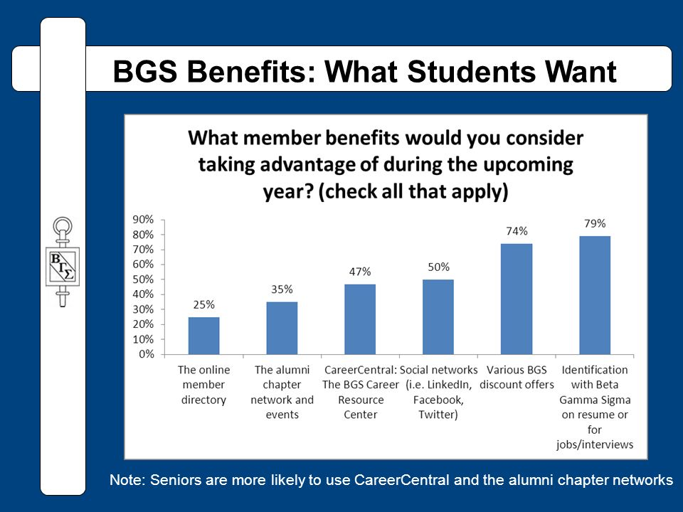 BGS Benefits: What Students Want Note: Seniors are more likely to use CareerCentral and the alumni chapter networks