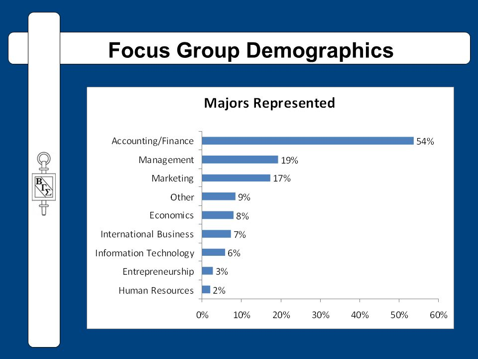 Focus Group Demographics