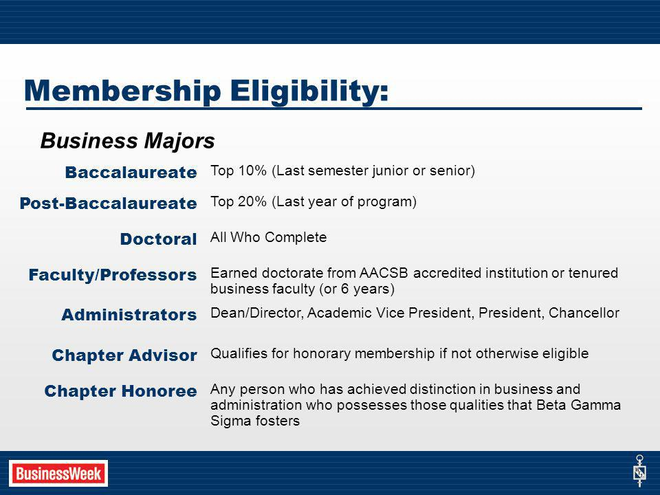 Membership Eligibility: Business Majors Baccalaureate Top 10% (Last semester junior or senior) Post-Baccalaureate Top 20% (Last year of program) Doctoral All Who Complete Faculty/Professors Earned doctorate from AACSB accredited institution or tenured business faculty (or 6 years) Administrators Dean/Director, Academic Vice President, President, Chancellor Chapter Advisor Qualifies for honorary membership if not otherwise eligible Chapter Honoree Any person who has achieved distinction in business and administration who possesses those qualities that Beta Gamma Sigma fosters