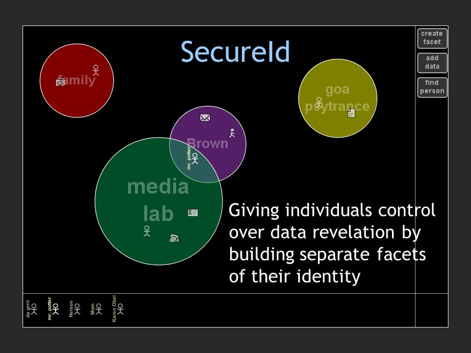 SecureId Giving individuals control over data revelation by building separate facets of their identity