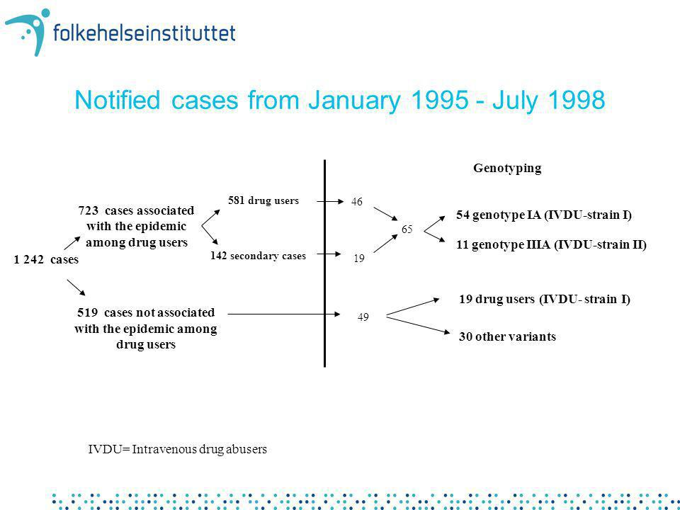 Notified cases from January 1995 - July 1998 1 242 cases 723 cases associated with the epidemic among drug users 581 drug users 142 secondary cases 51