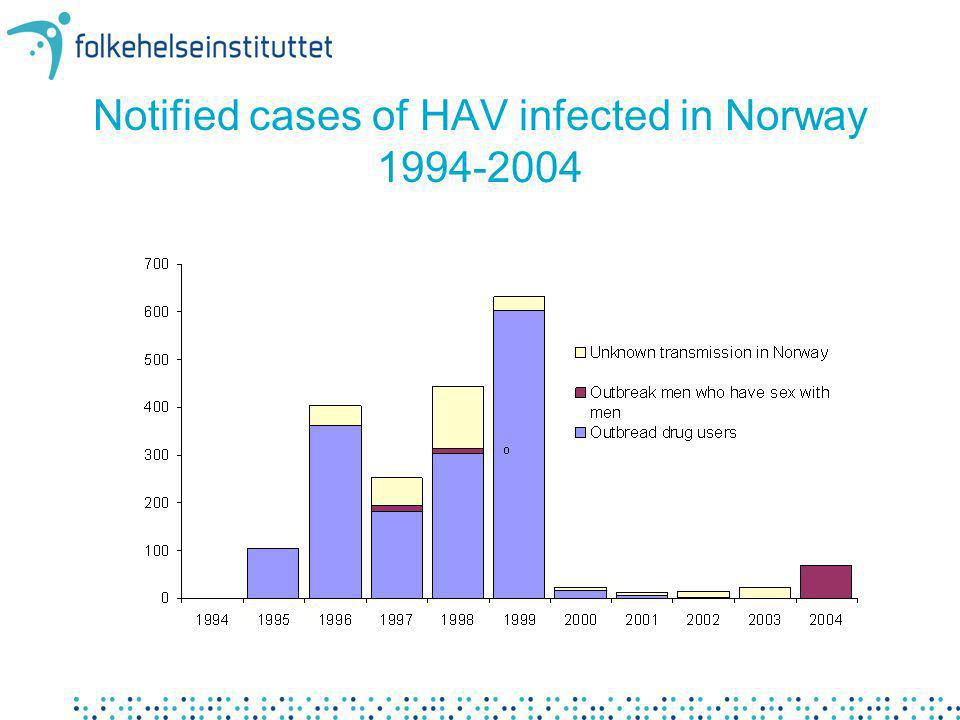 Notified cases of HAV infected in Norway 1994-2004