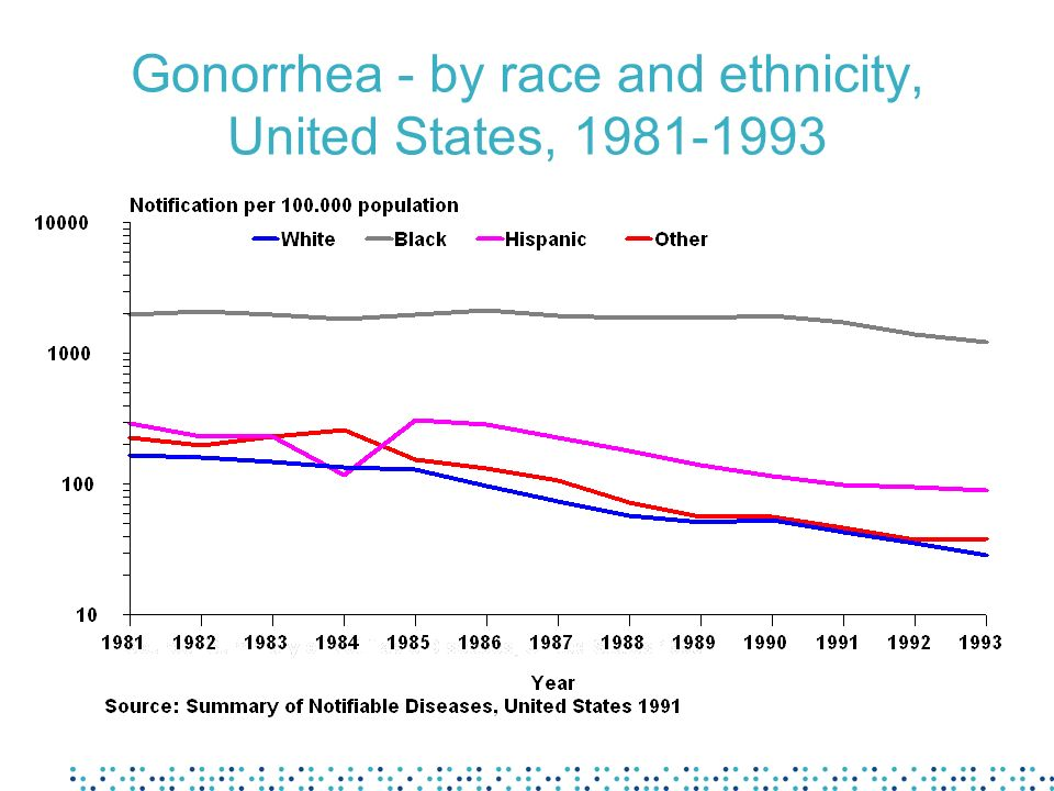 Gonorrhoea - by race and ethnicity, United States, 1981-1993