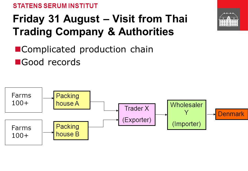 STATENS SERUM INSTITUT Friday 31 August – Visit from Thai Trading Company & Authorities Packing house A Packing house B Trader X (Exporter) Wholesaler