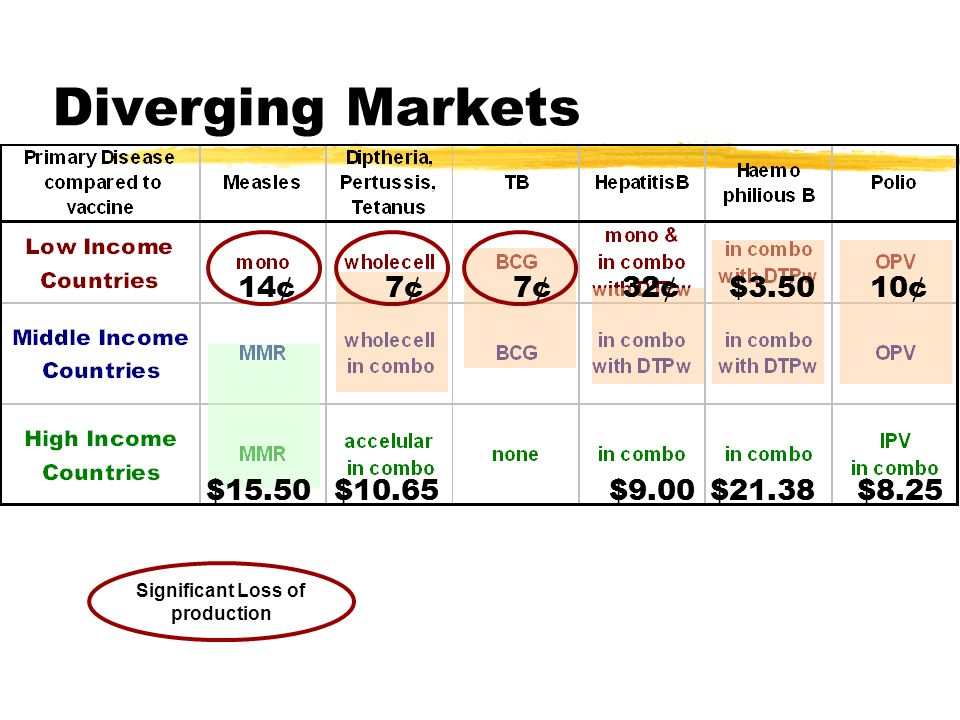 Diverging Markets Significant Loss of production 7¢ $10.65 14¢ $15.50 32¢ $9.00 10¢ $8.25 $3.50 $21.38 7¢