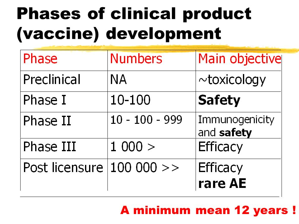 Phases of clinical product (vaccine) development A minimum mean 12 years !