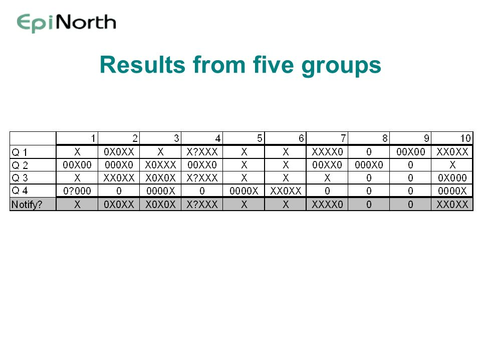 Results from five groups