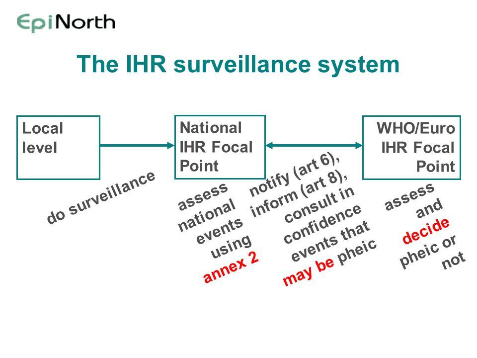 The IHR surveillance system National IHR Focal Point WHO/Euro IHR Focal Point Local level assess national events using annex 2 do surveillance notify