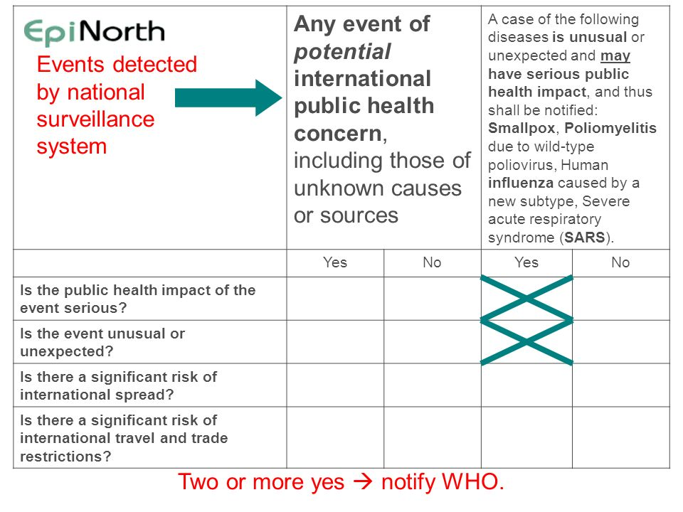 Any event of potential international public health concern, including those of unknown causes or sources A case of the following diseases is unusual o
