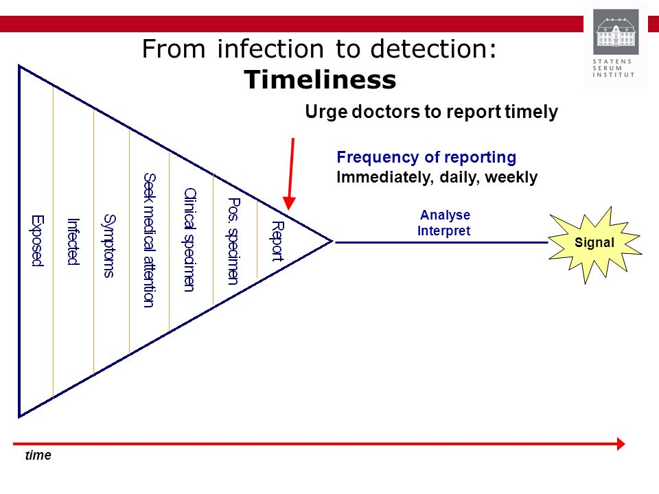time From infection to detection: Timeliness Analyse Interpret Signal Urge doctors to report timely Frequency of reporting Immediately, daily, weekly