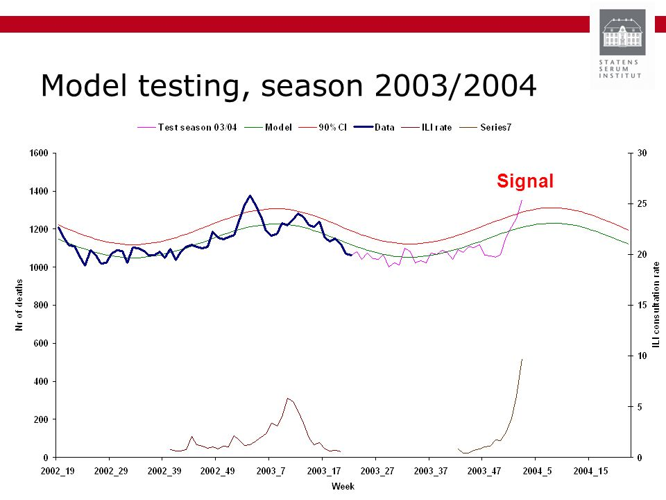 Model testing, season 2003/2004 Signal
