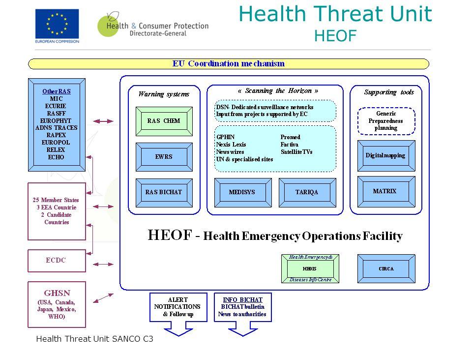 Health Threat Unit SANCO C3 Health Threat Unit HEOF