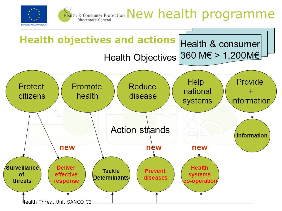 Health Threat Unit SANCO C3 Health objectives and actions Surveillance of threats Deliver effective response Tackle Determinants Prevent diseases Info