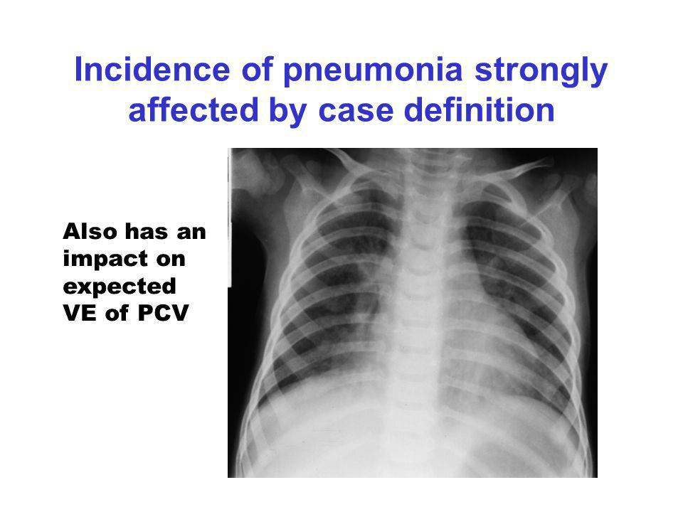Incidence of pneumonia strongly affected by case definition Also has an impact on expected VE of PCV