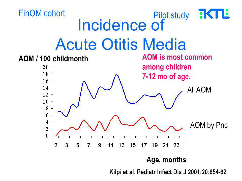 Incidence of Acute Otitis Media AOM / 100 childmonth FinOM cohort Pilot study All AOM AOM by Pnc AOM is most common among children 7-12 mo of age.