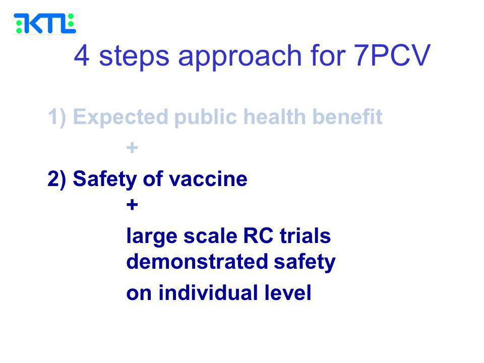 4 steps approach for 7PCV 1) Expected public health benefit + 2) Safety of vaccine + large scale RC trials demonstrated safety on individual level