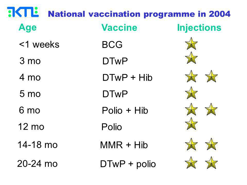 Age <1 weeks 3 mo 4 mo 5 mo 6 mo 12 mo 14-18 mo 20-24 mo Vaccine BCG DTwP DTwP + Hib DTwP Polio + Hib Polio MMR + Hib DTwP + polio Injections National vaccination programme in 2004