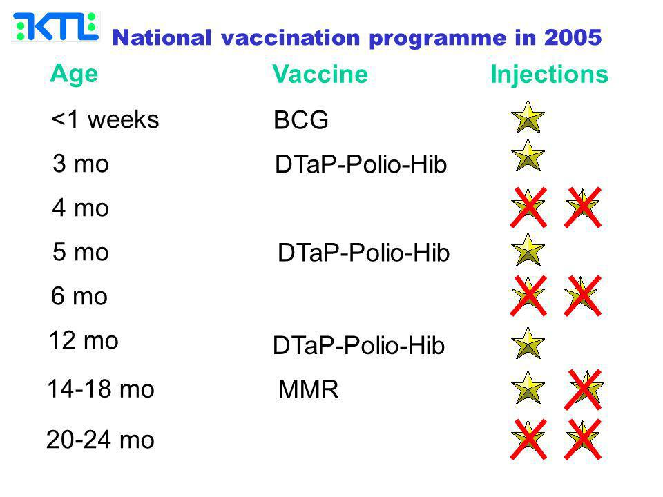 Age <1 weeks 3 mo 4 mo 5 mo 6 mo 12 mo 14-18 mo 20-24 mo Vaccine BCG DTaP-Polio-Hib MMR Injections DTaP-Polio-Hib National vaccination programme in 2005