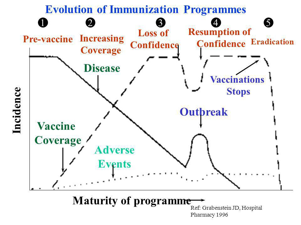 Evolution of Immunization Programmes Pre-vaccine Increasing Coverage Loss of Confidence 123 Outbreak Adverse Events Resumption of Confidence Eradication 45 Vaccinations Stops Disease Vaccine Coverage Maturity of programme Incidence Ref: Grabenstein JD, Hospital Pharmacy 1996