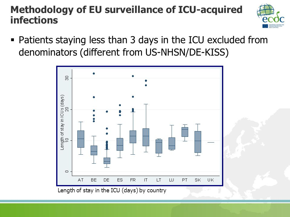 Methodology of EU surveillance of ICU-acquired infections Patients staying less than 3 days in the ICU excluded from denominators (different from US-N