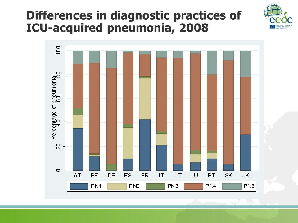 Differences in diagnostic practices of ICU-acquired pneumonia, 2008