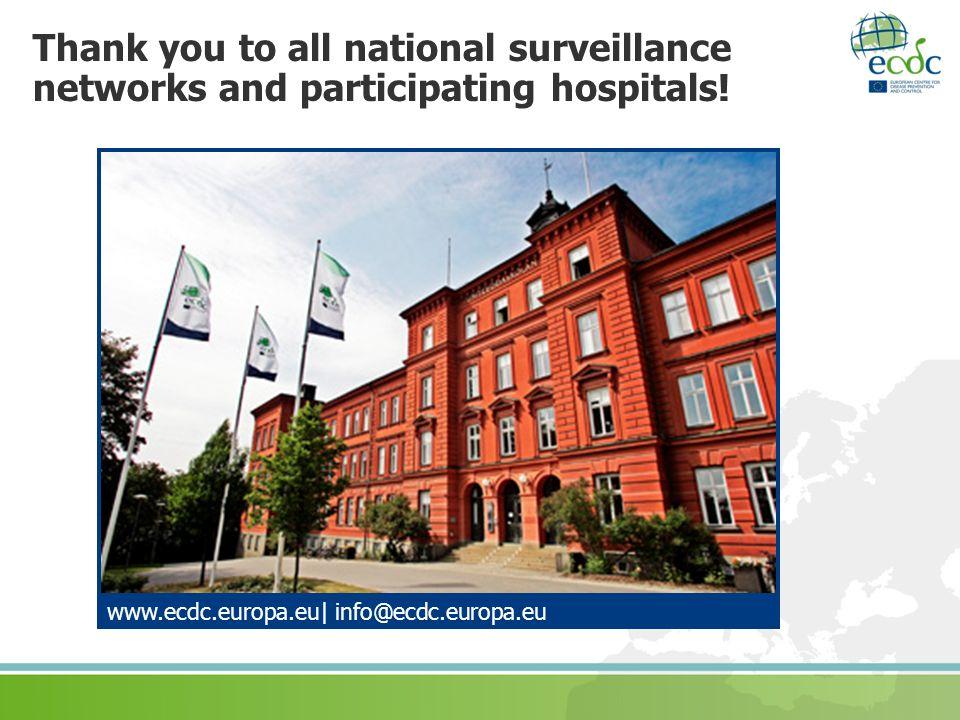 Thank you to all national surveillance networks and participating hospitals! www.ecdc.europa.eu| info@ecdc.europa.eu