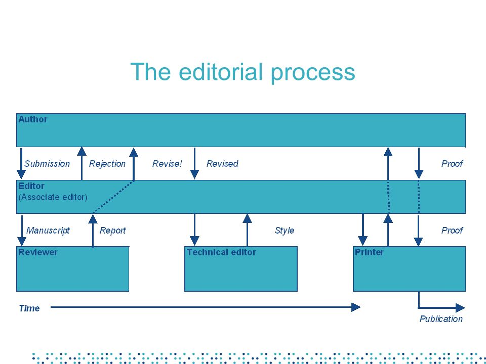 The editorial process