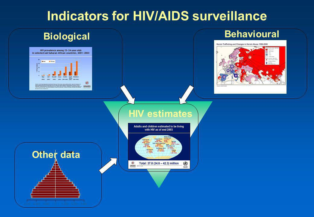 HIV estimates Biological Indicators for HIV/AIDS surveillance Behavioural Other data
