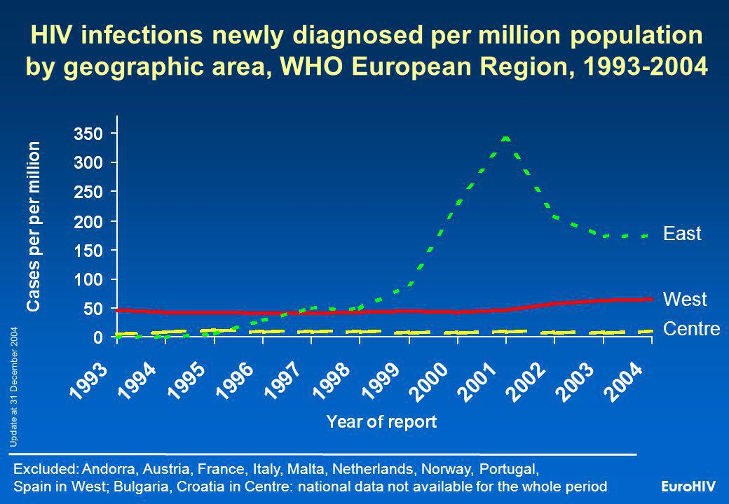 HIV infections newly diagnosed per million population by geographic area, WHO European Region, 1993-2004 Excluded: Andorra, Austria, France, Italy, Malta, Netherlands, Norway, Portugal, Spain in West; Bulgaria, Croatia in Centre: national data not available for the whole period Update at 31 December 2004 East West Centre EuroHIV
