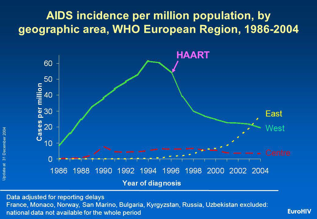 AIDS incidence per million population, by geographic area, WHO European Region, 1986-2004 Data adjusted for reporting delays France, Monaco, Norway, San Marino, Bulgaria, Kyrgyzstan, Russia, Uzbekistan excluded: national data not available for the whole period Update at 31 December 2004 HAART East West Centre EuroHIV